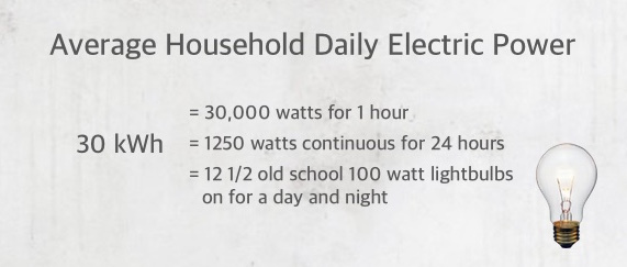 Average daily household electric usage is much more than a Powerwall can store.
