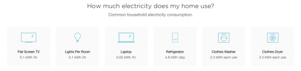 Common electrical items and associated watt usage.
